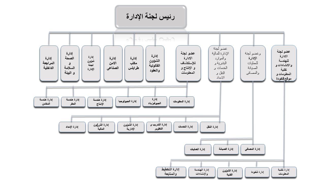 fina chart